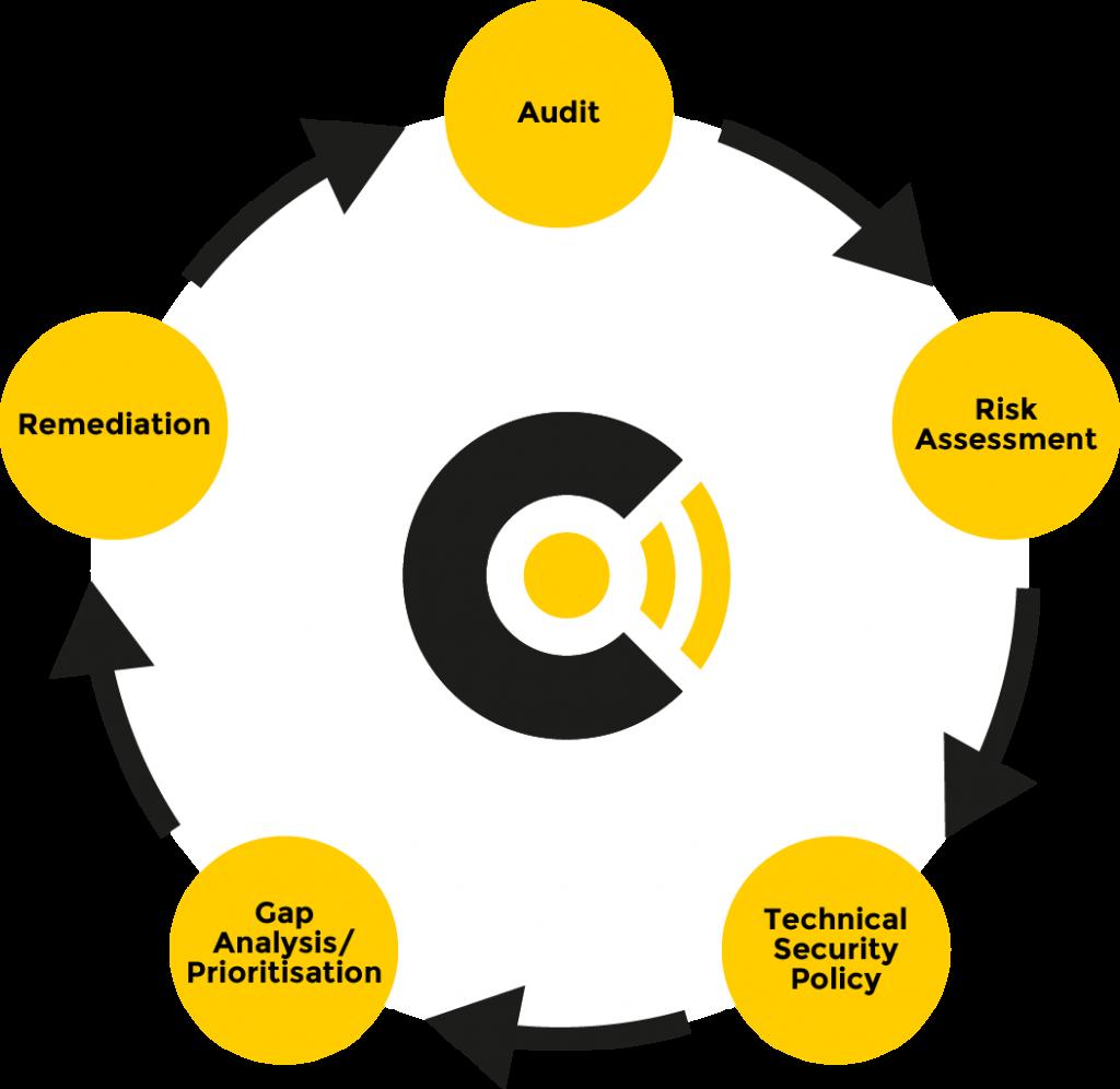 Cyber Distribution Schools Audit Diagram