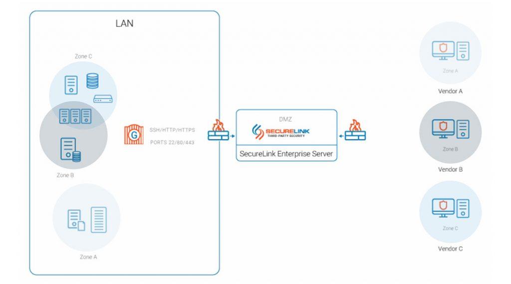 securelink enterprise server